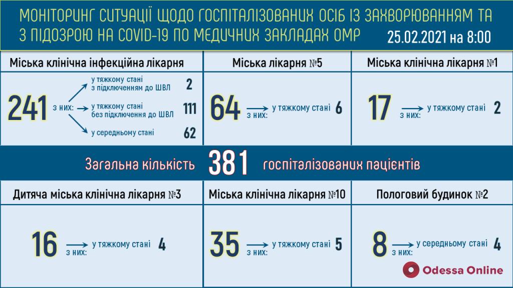 В одесских опорных больницах находятся 254 пациента с COVID-19