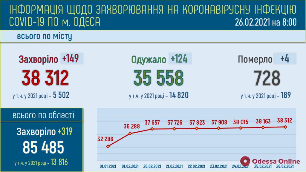В Одессе за минувшие сутки выявили 149 новых случаев COVID-19