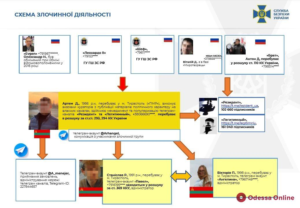 Одессит администрировал 12 Telegram-каналов, которые дестабилизировали ситуацию в Украине, — СБУ