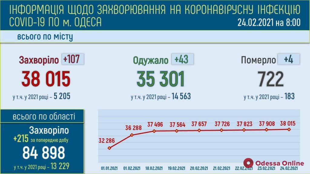 В Одессе за минувшие сутки выявили 107 новых случаев COVID-19