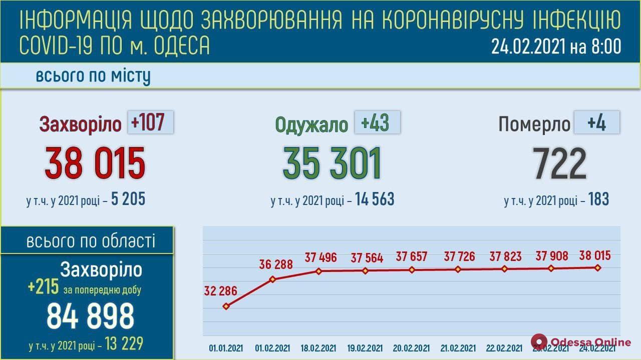 В Одессе зафиксировали четыре новых смерти среди пациентов с COVID-19