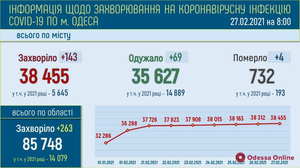 В Одессе за минувшие сутки выявили 143 новых случая COVID-19