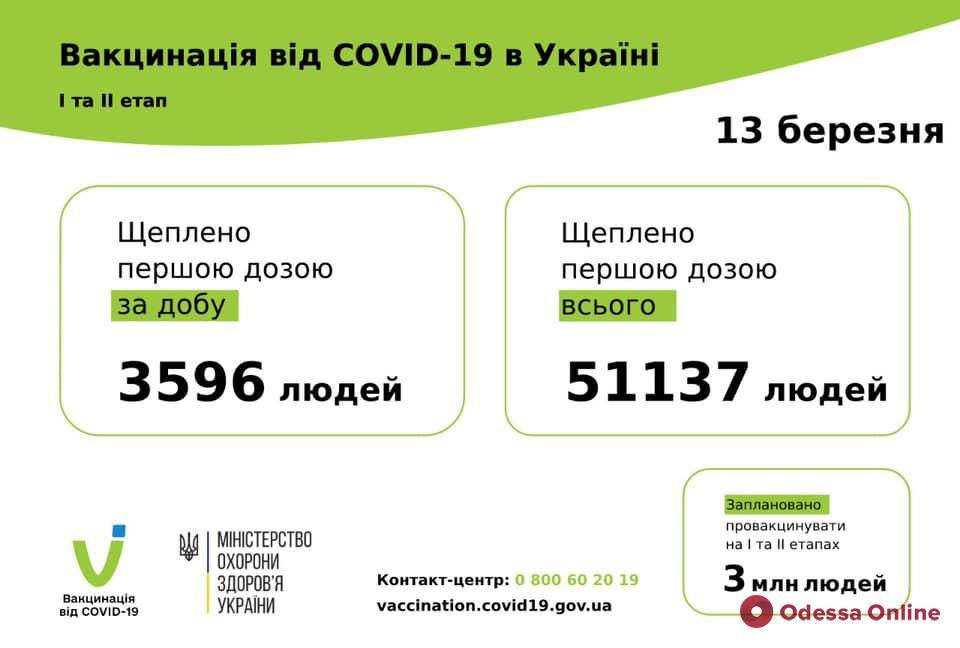 В Минздраве отчитались о темпах вакцинации от COVID-19