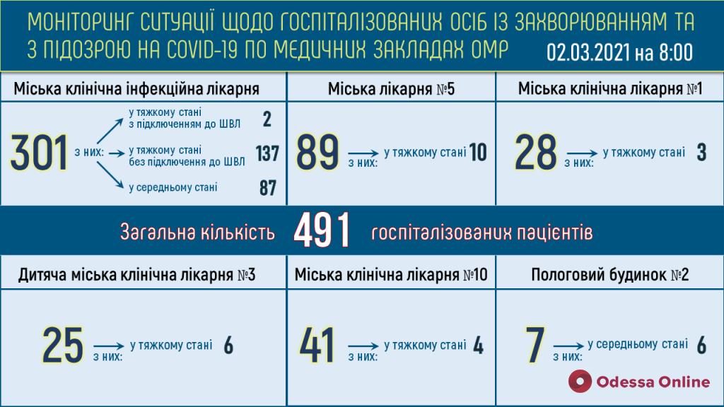 В одесских опорных больницах находятся 335 пациентов с COVID-19