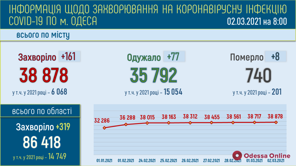 За минувшие сутки в Одессе выявили 161 новый случай COVID-19