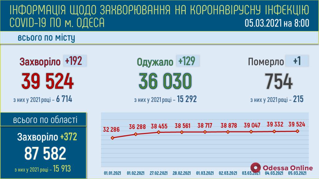 В Одессе за минувшие сутки зарегистрировали 192 новых случая COVID-19