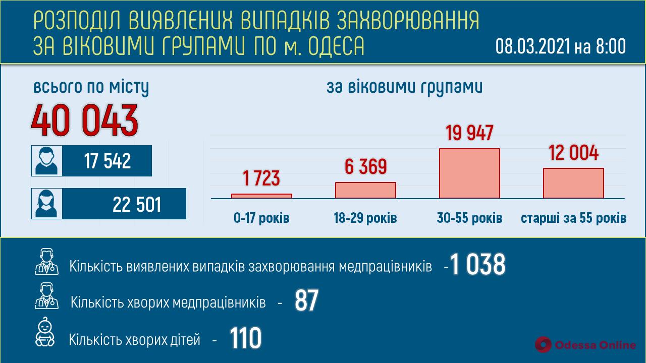 В Одесской области за сутки 298 человек заболели коронавирусом