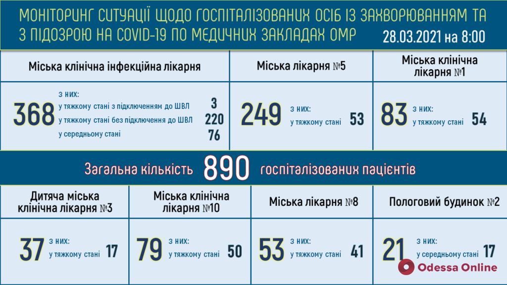 В опорных больницах Одессы находятся 644 пациента с подтвержденным COVID-19