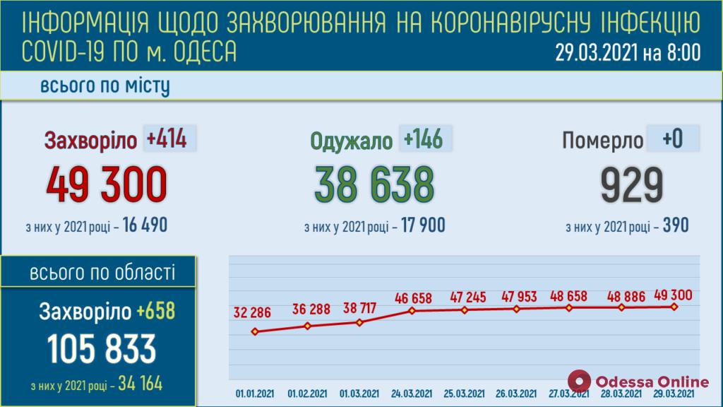 В Одессе за минувшие сутки выявили 414 новых случаев COVID-19