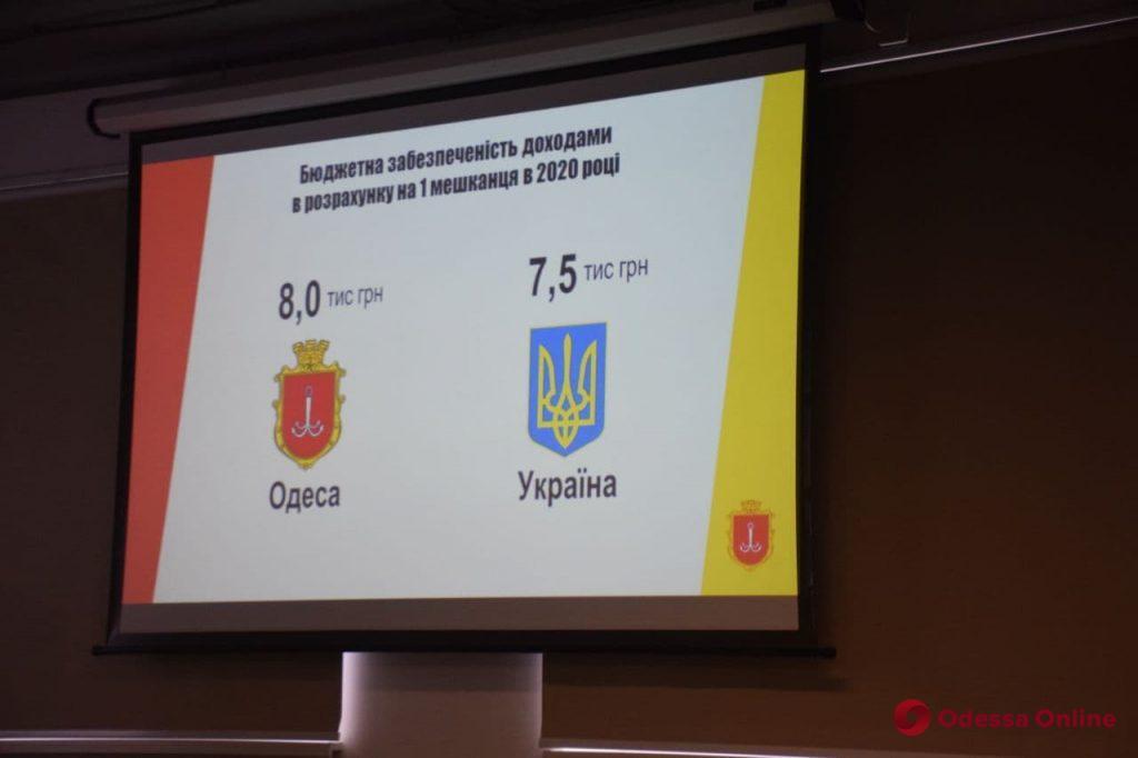 В 2020 году из-за пандемии бюджет Одессы недосчитался около 700 миллионов