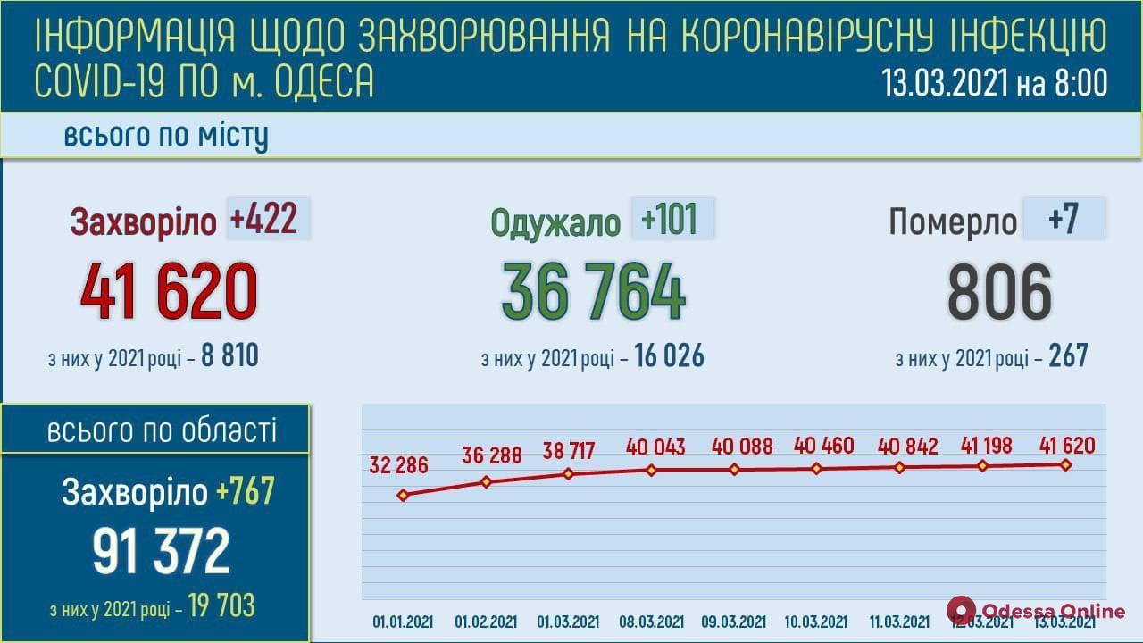 Одесская область: за сутки зафиксировали 767 новых случаев COVID-19
