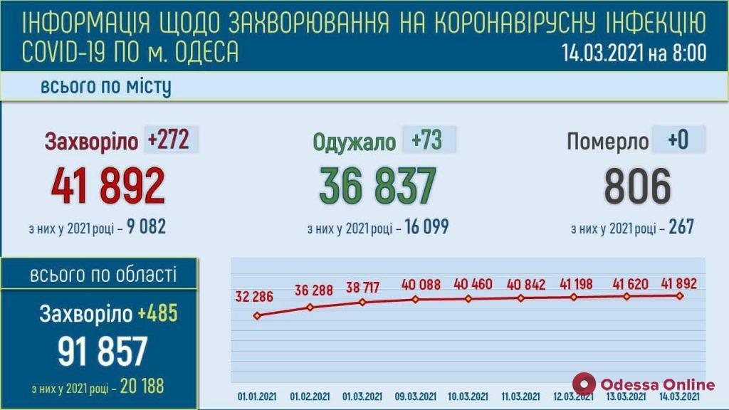 В Одессе за минувшие сутки выявили 272 новых случая COVID-19