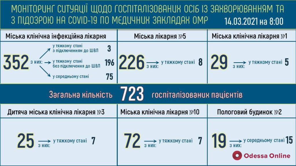 В одесской инфекционке 199 пациентов с COVID-19 находятся в тяжелом состоянии
