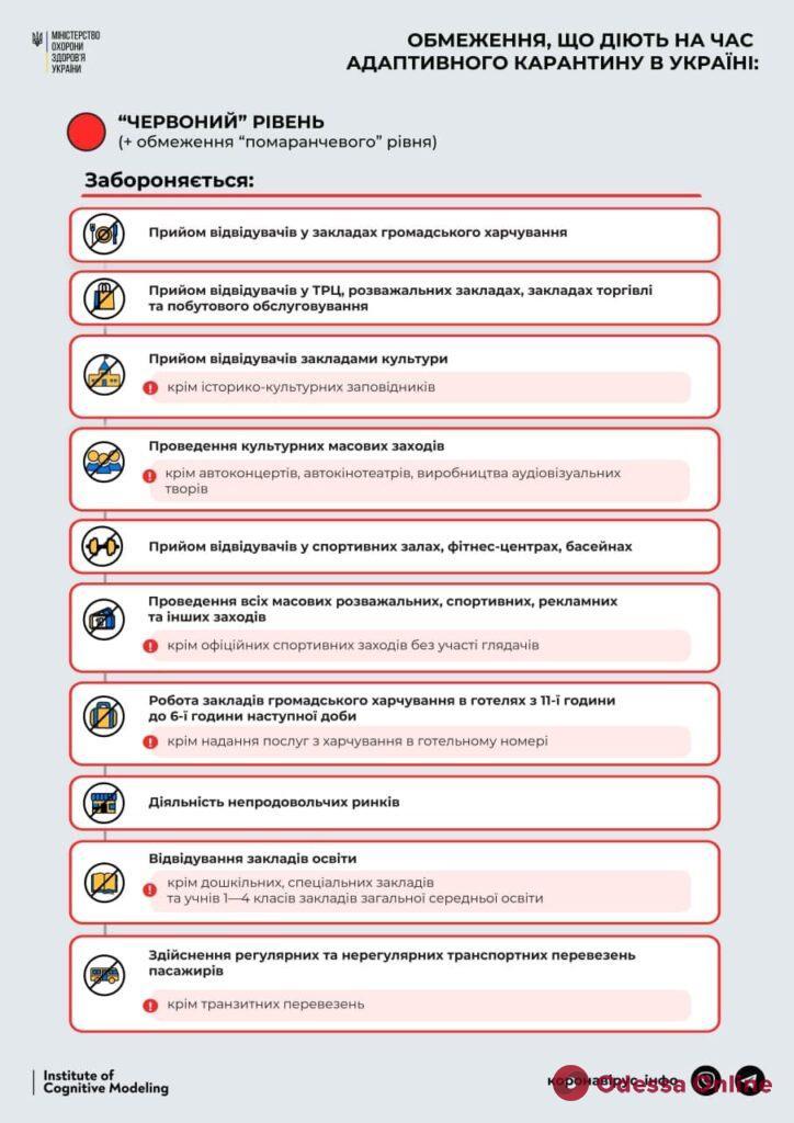 В Украине увеличилось количество регионов с «красным» уровнем карантинных ограничений