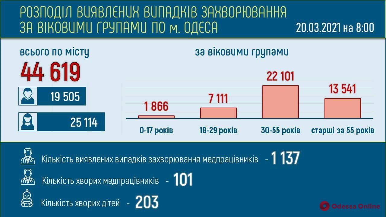 В Одесской области за сутки зафиксировали более тысячи новых случаев COVID-19