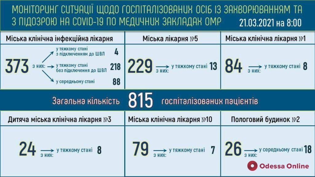 В опорных больницах Одессы находятся 583 пациента с подтвержденным COVID-19