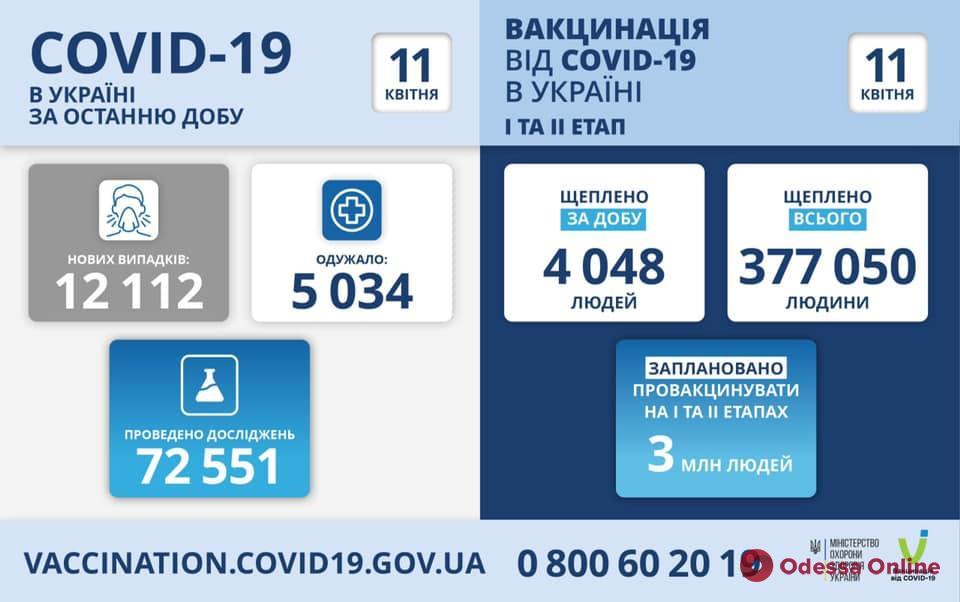 В Украине за сутки подтвердились более 12 тысяч новых случаев Covid-19