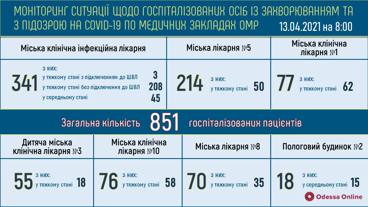 В одесской инфекционке в тяжелом состоянии находятся 211 пациентов с COVID-19