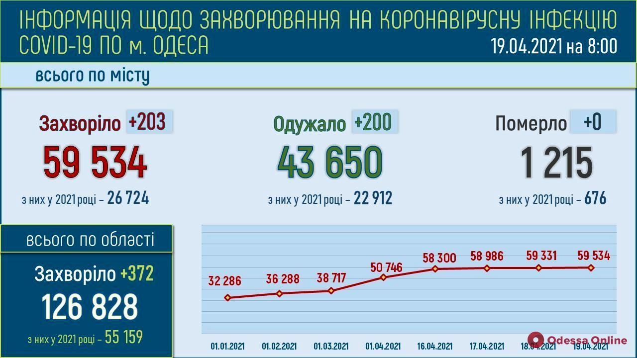 В Одесской области за сутки зафиксировали 372 новых случая COVID-19