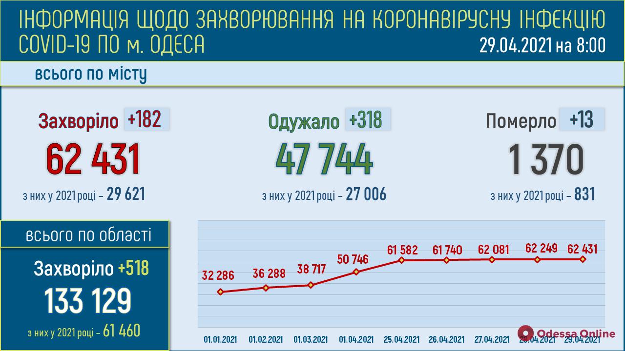 COVID-19: в Одесской области за сутки зафиксировали 518 новых случаев, 34 человека умерли
