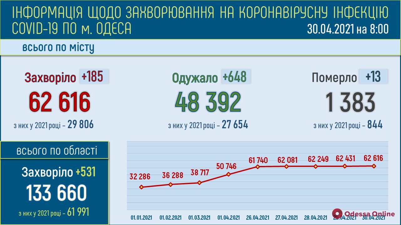 В Одесской области за сутки зафиксировали 531 новый случай COVID-19, 21 человек умер