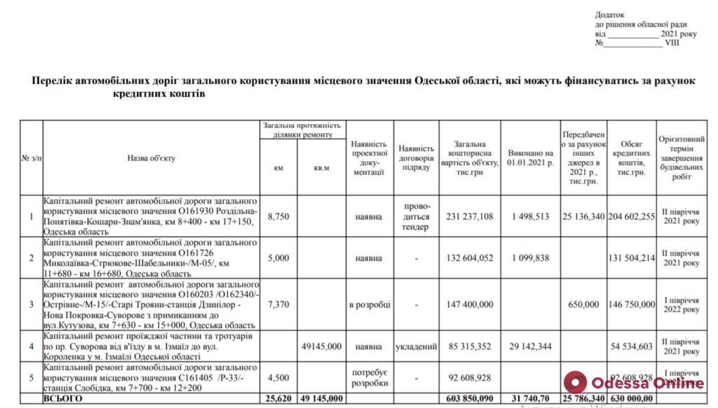 Одесская область намерена взять кредит в 630 миллионов на капремонт дорог