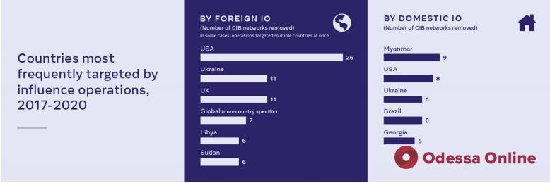 Украина вошла в топ-5 стран по количеству сетей ботов