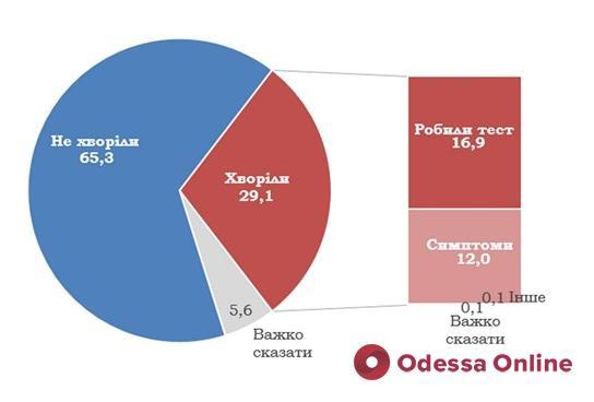 COVID-19 переболели вдвое больше украинцев, чем по официальной статистике, – исследование