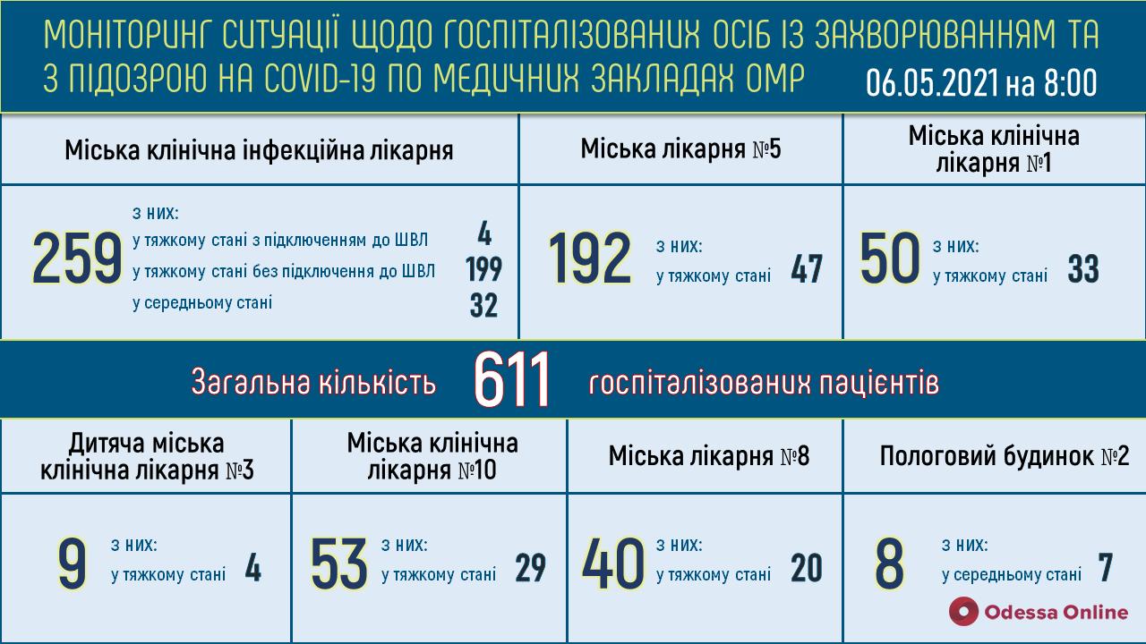 В одесских опорных больницах свободны 229 «ковидных» коек