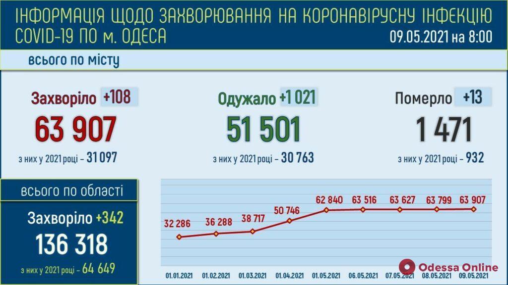За минувшие сутки в Одессе выявили 108 новых случаев COVID-19