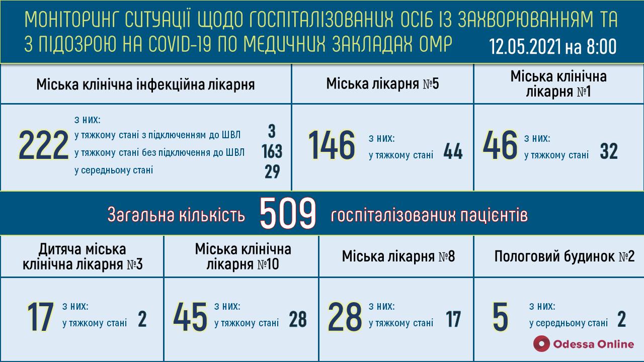 В одесской инфекционке 166 пациентов с COVID-19 находятся в тяжелом состоянии, три человека подключены к ИВЛ