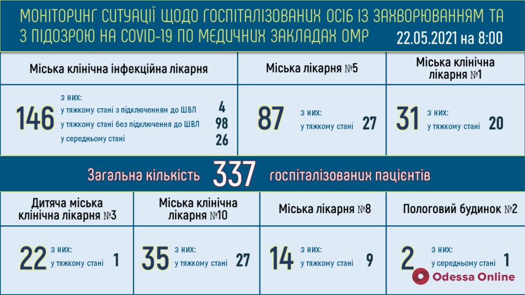 В одесской инфекционке 98 пациентов с коронавирусом находятся в тяжелом состоянии, четверо подключены к ИВЛ