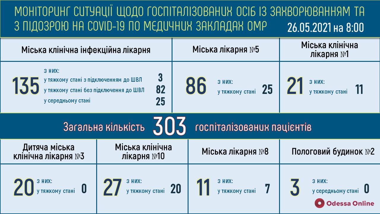 Одесса: в опорных больницах свободны 497 «ковидных» коек