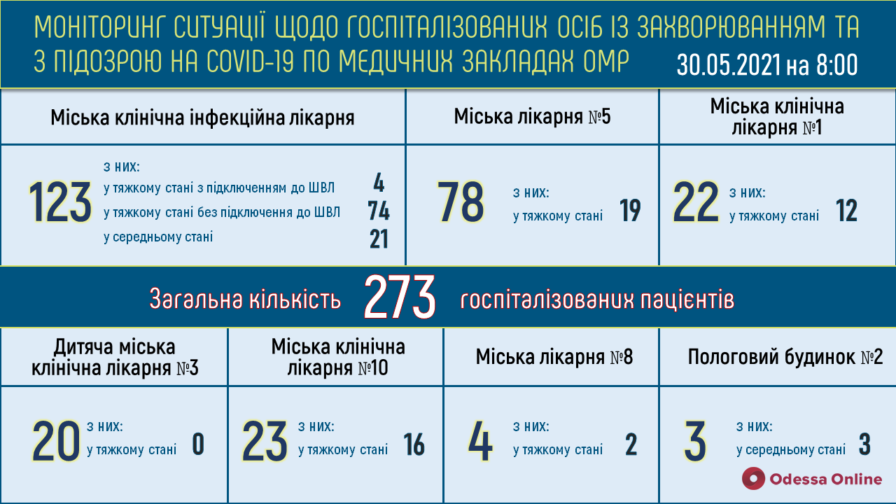 Одесса: в опорных больницах свободны 529 «ковидных» коек