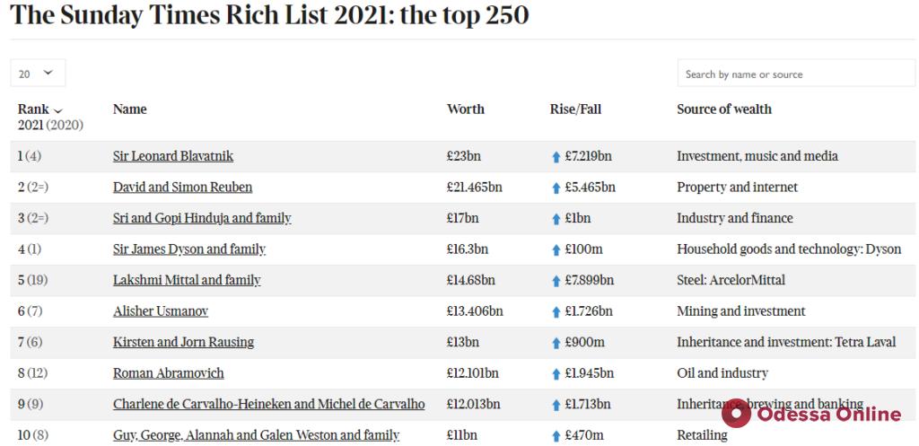 Список богатейших людей Великобритании возглавил уроженец Одессы