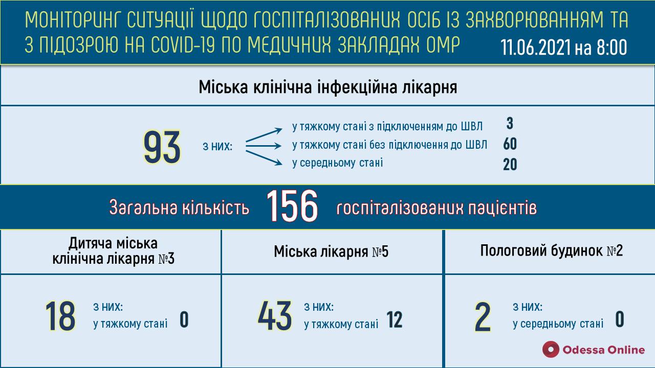 Одесса: в инфекционке в тяжелом состоянии находятся 63 пациента с COVID-19