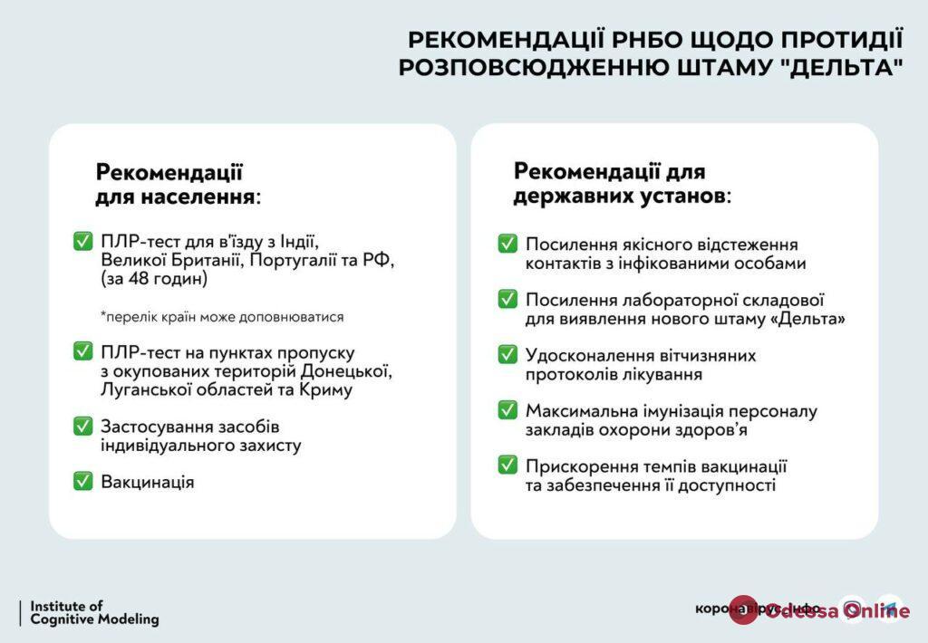 В Украине принимают дополнительные меры для противодействия новому индийскому штамму COVID-19