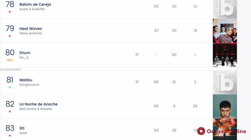 Впервые для украиноязычной музыки: песня «Шум» группы Go_A вошла в чарт Billboard 200