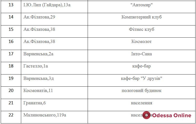 Завтра некоторые одесситы останутся без газа: список адресов