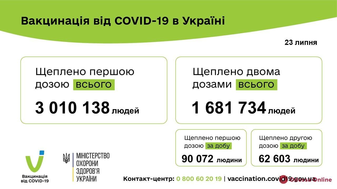 Более трех миллионов украинцев привились от Covid-19