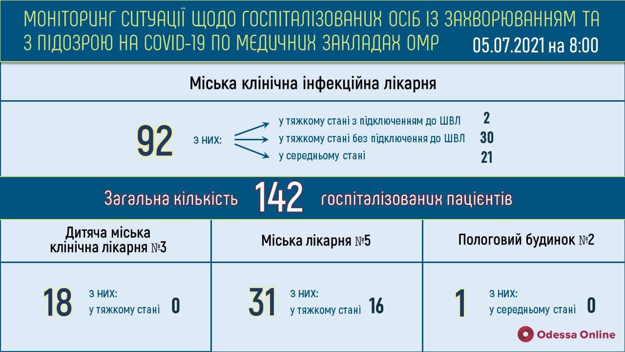 В одесских опорных больницах свободны 247 «ковидных» коек