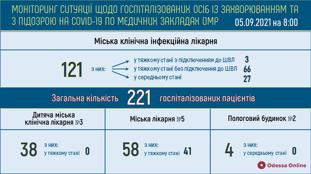 В одесской инфекционке 69 пациентов с Covid-19 находятся в тяжелом состоянии