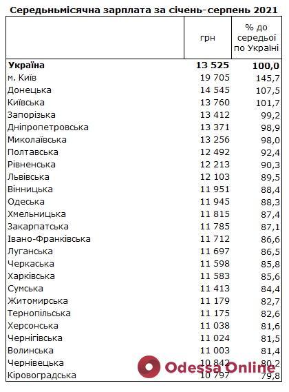 Зарплаты в Украине: стало известно, в каких регионах платят больше всего