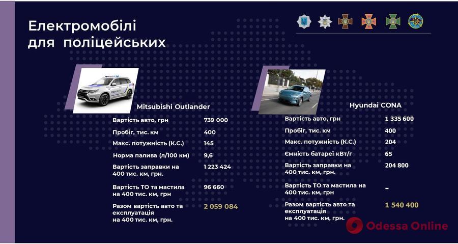 Украинские патрульные начнут ездить на электромобилях
