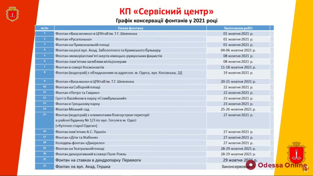 С 1 октября в Одессе начнут консервировать фонтаны