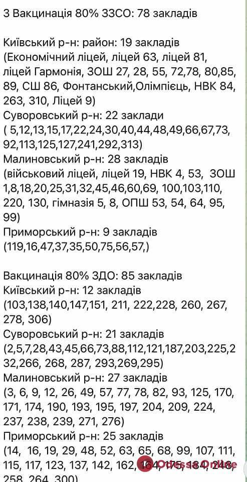 В случае «желтой» зоны в Одессе продолжат работать в обычном режиме 78 школ и 85 детсадов
