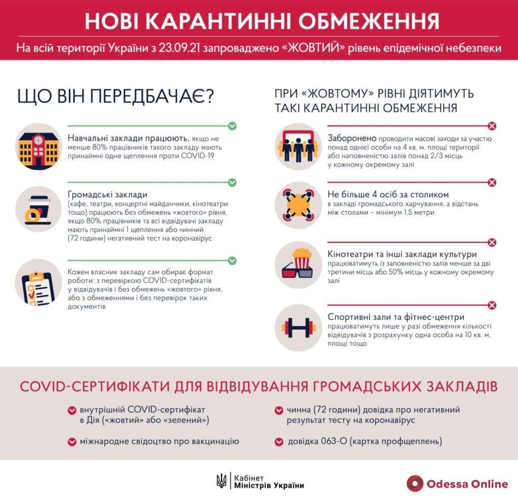 Новые ограничения: завтра в Украине вводят «желтый» уровень эпидопасности