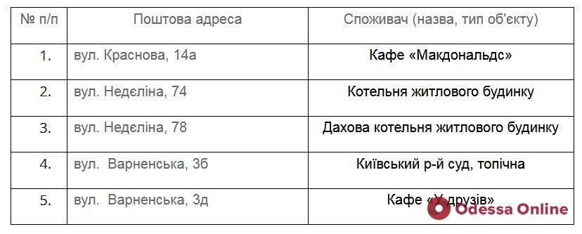 Завтра некоторые жители Одессы на сутки останутся без газа: список адресов