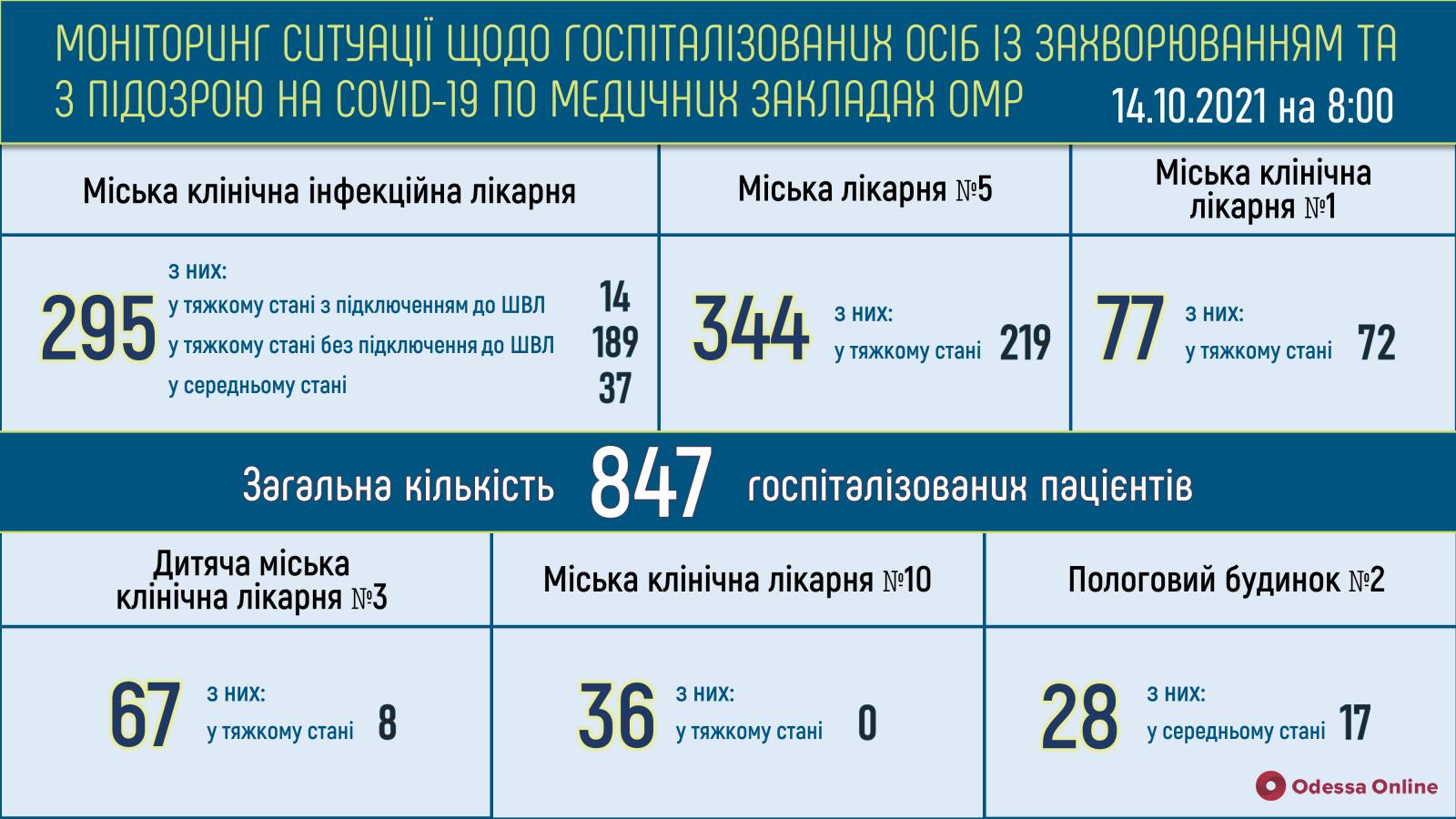 В одесских опорных больницах свободны 79 «ковидных» коек