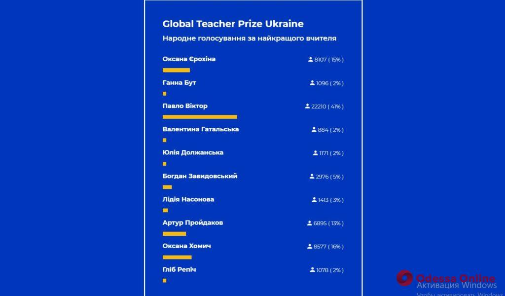 Одесский физик-звезда Youtube лидирует в конкурсе с призом в четверть миллиона гривен